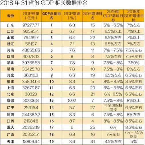 浙江gdp低_江苏GDP最低的宿迁,放在广东排名第几,会是最后一名吗